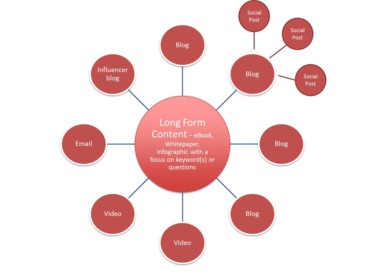 Applying a hub and spoke model to your content marketing strategy fandeluxe Choice Image