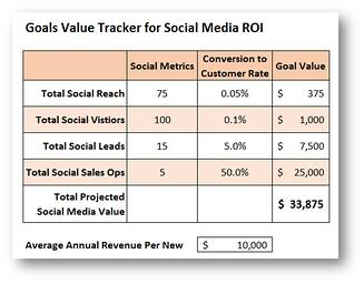 Social Media Goal Value Tracker