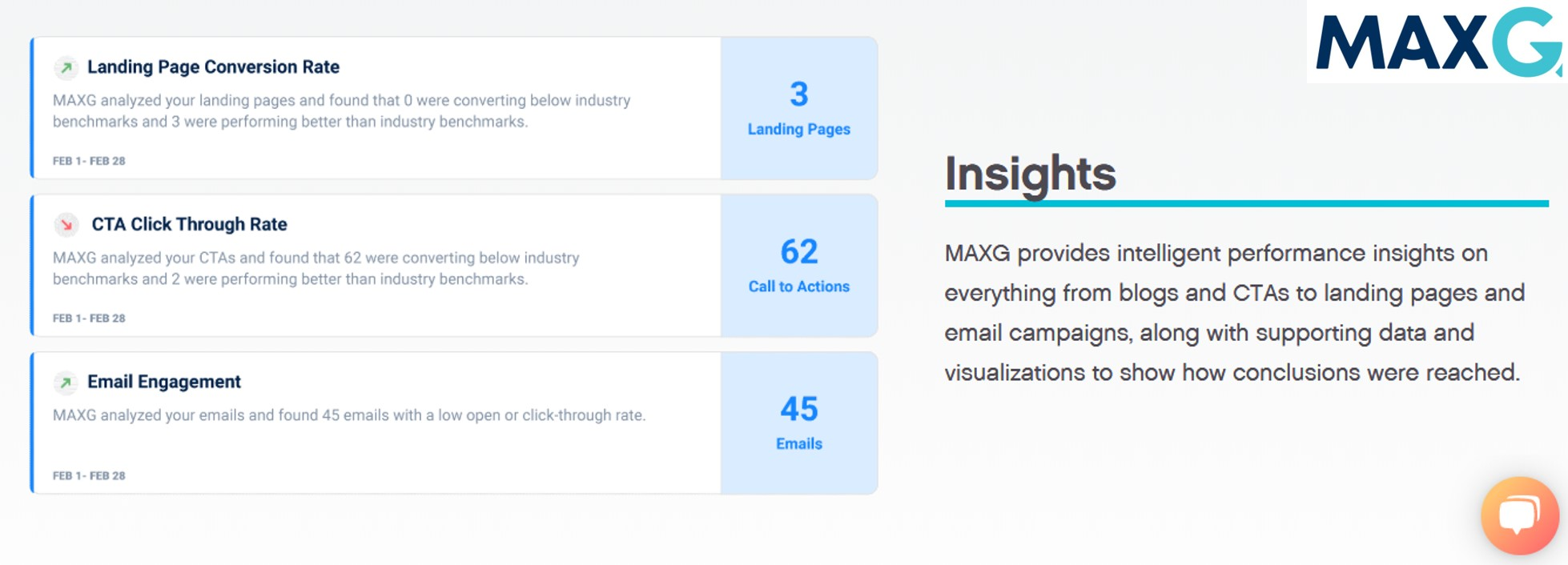 Insights with MAXG