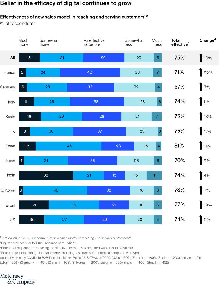 B2B Lead Generation Research