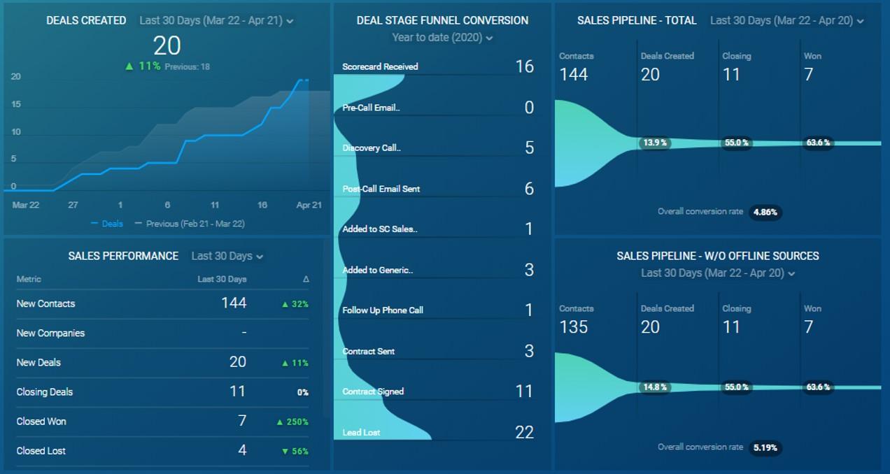 Sales Dashboard - Delegate Solutions
