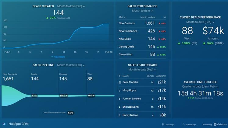 Sale Dashboards for CEOs