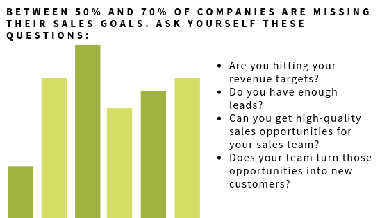 Between 50 and 70 of companies are missing their sales goals. Ask yourself these questions_