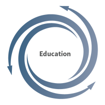 education stage of the cyclonic buyer journey