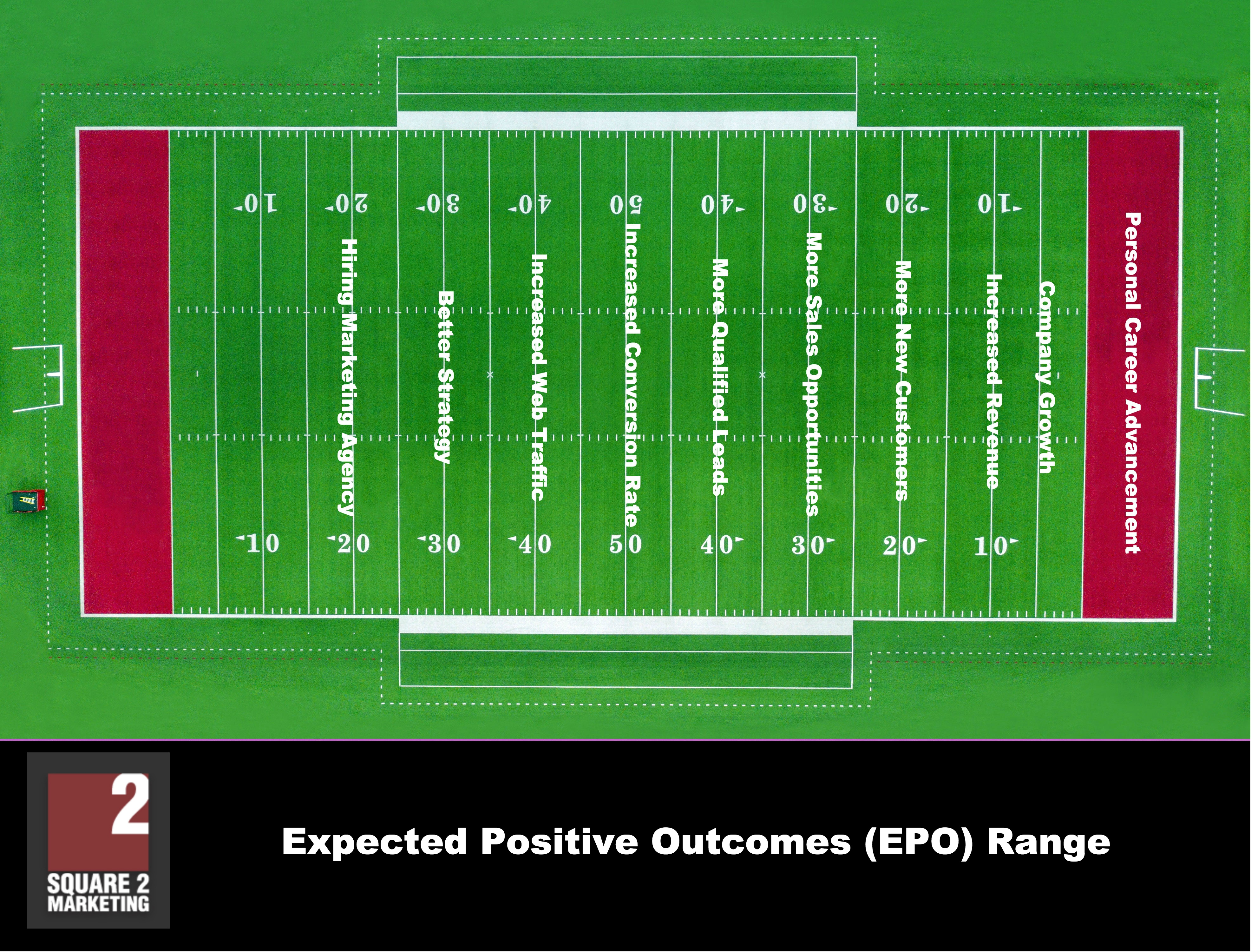 Expected-Positive-Outcomes-EPO-Range-Square-2-Marketing