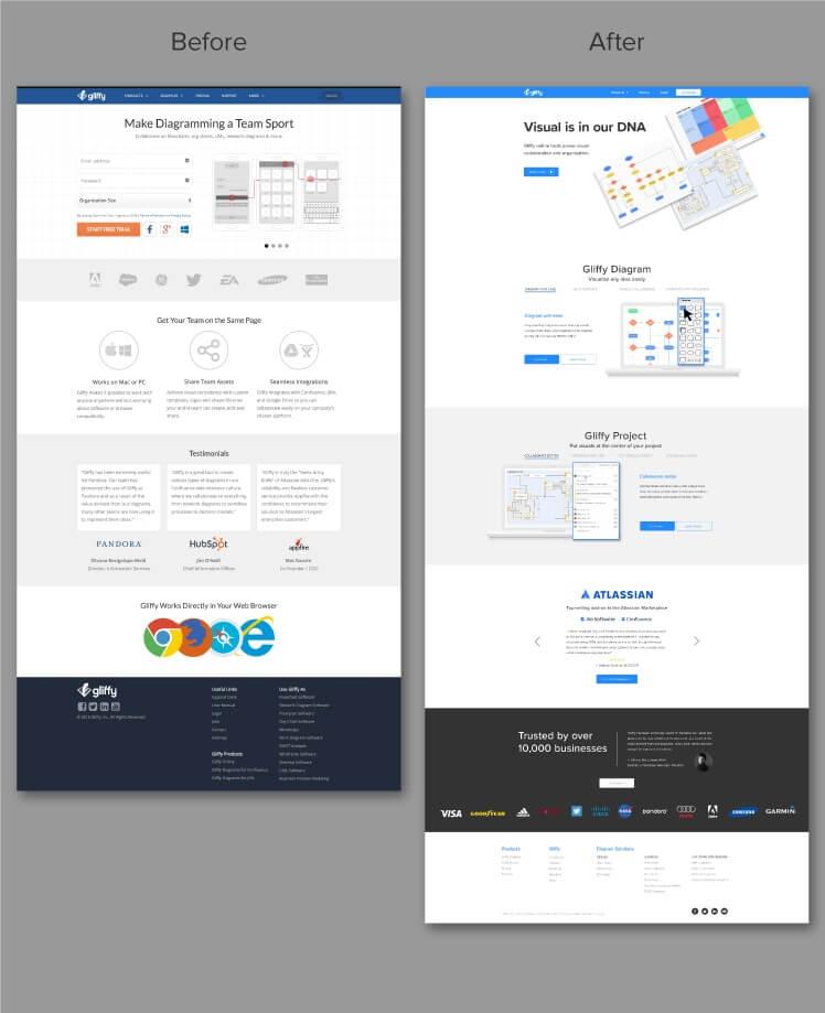 Gliffy-website-design