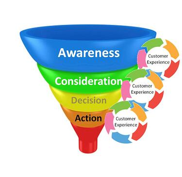 Full Funnel Marketing and Sales and Metrics