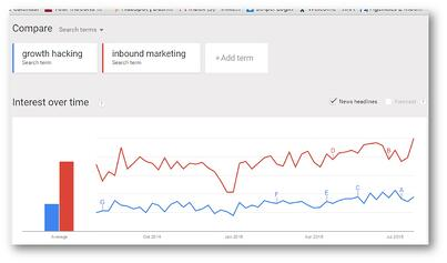 Inbound_Marketing_vs._Growth_Hacking_Trends