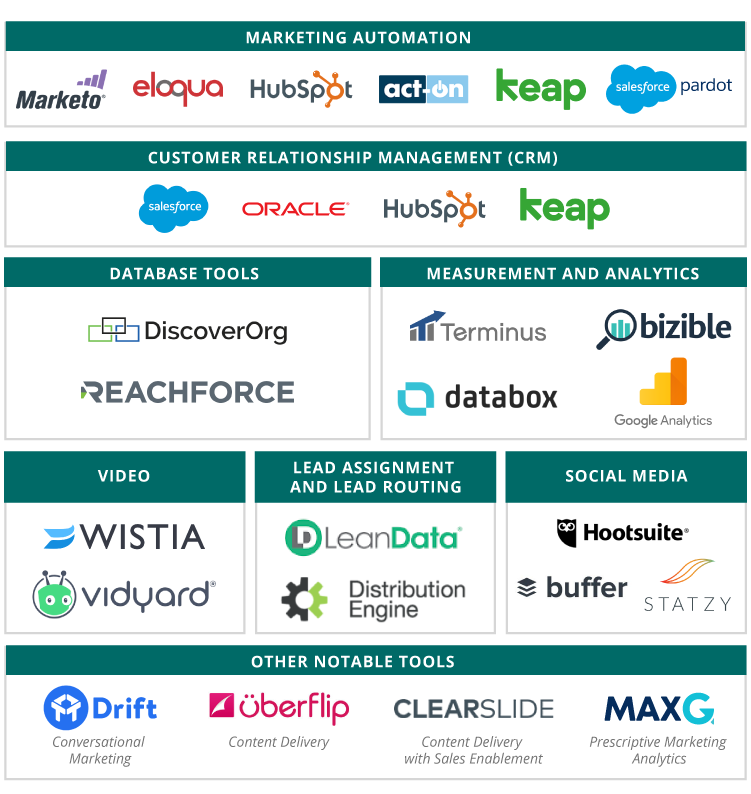 MarTech-stack