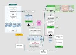 Sales process framework