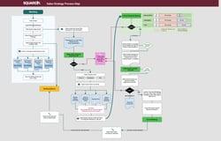sq2_sales_process