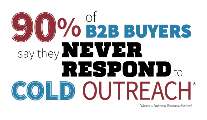 90% of B2B Buyers say they never respond to cold outreach