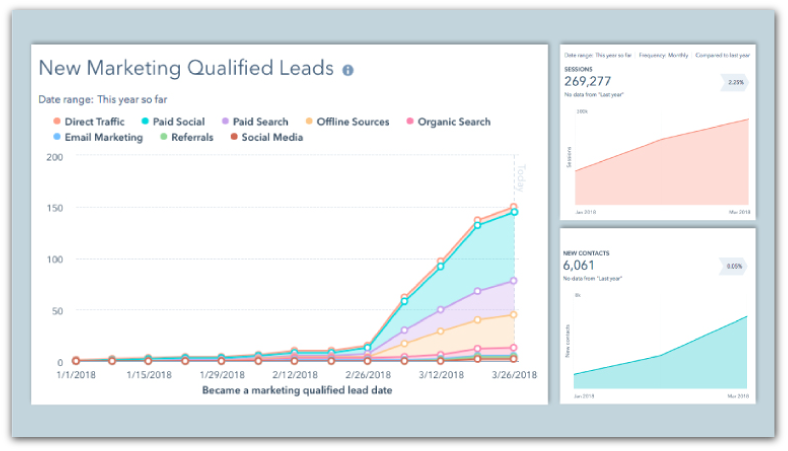 Legacy Navigator Marketing Qualified Leads