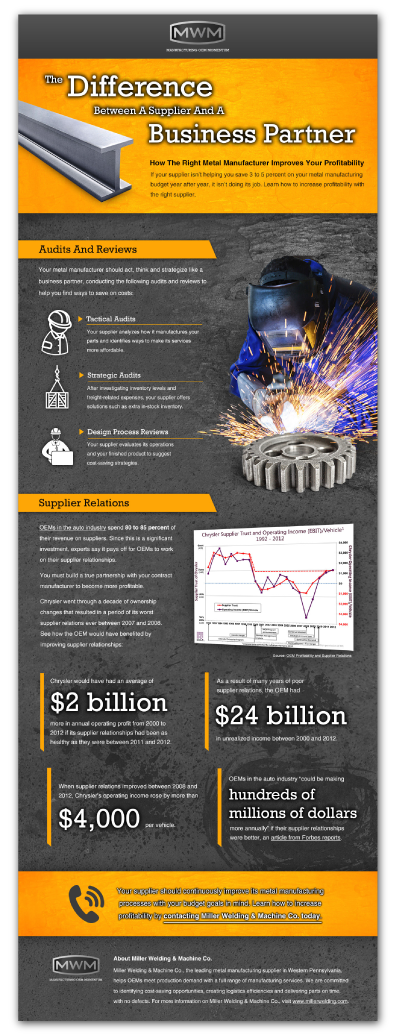 Miller Welding Infographic