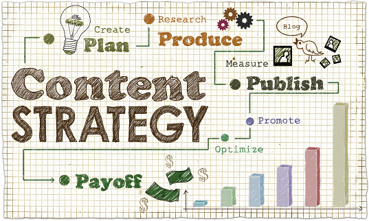 The Big Strategy Behind Blogging: Why Content Marketing Doesn't Produce Leads