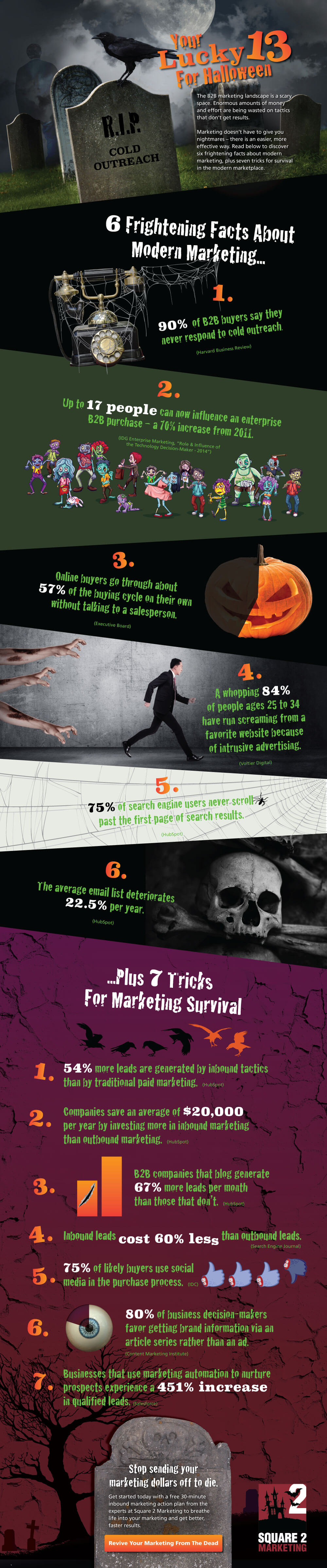 6 Scary Stats About Marketing + 7 Tips For Survival [Infographic]