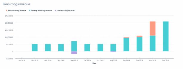 customer-revenue-analysis