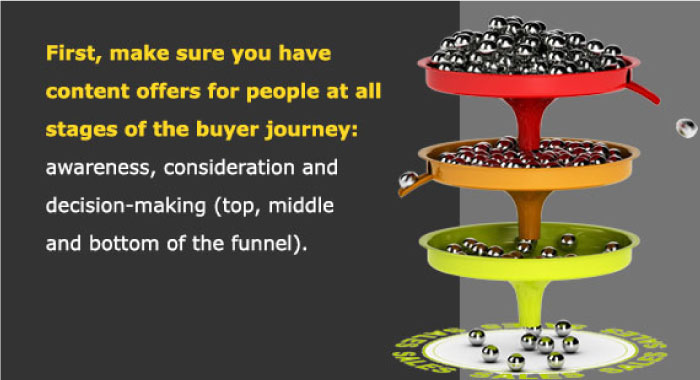 First, make sure you have content offers for people at all stages of the buyer journey: awareness, consideration and decision-making (top, middle and bottom of the funnel).