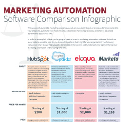 Which marketing software (HubSpot, Pardot, Eloqua or Marketo) is right for you?