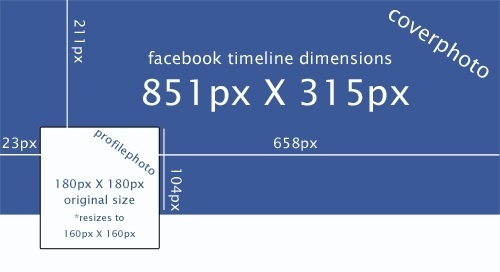 Social Media Image Dimensions: Cover photos & Profile Photos