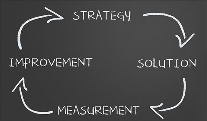 Strategy Solution Measurement and Improvement