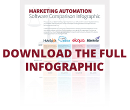 which-marketing-automation-software